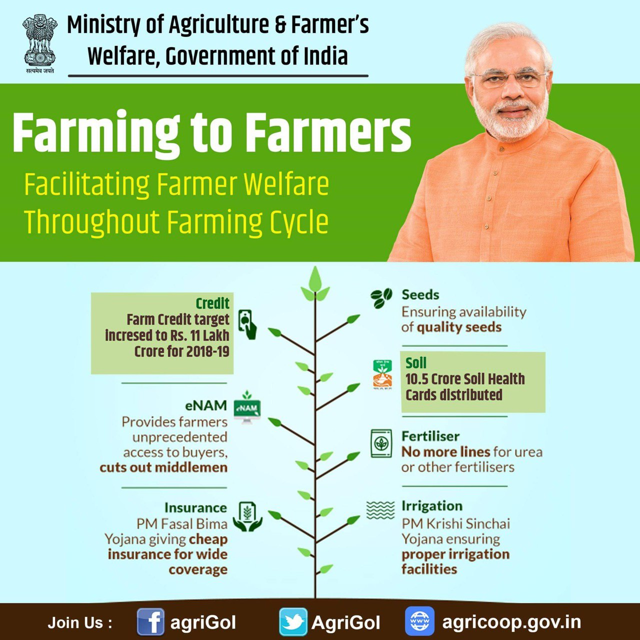 Learn Agri Schemes in Infographs