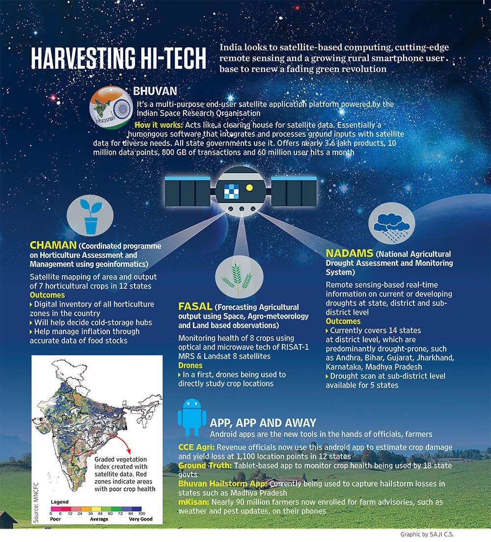 How Space Technology is utilised for Agriculture in India - Agademy